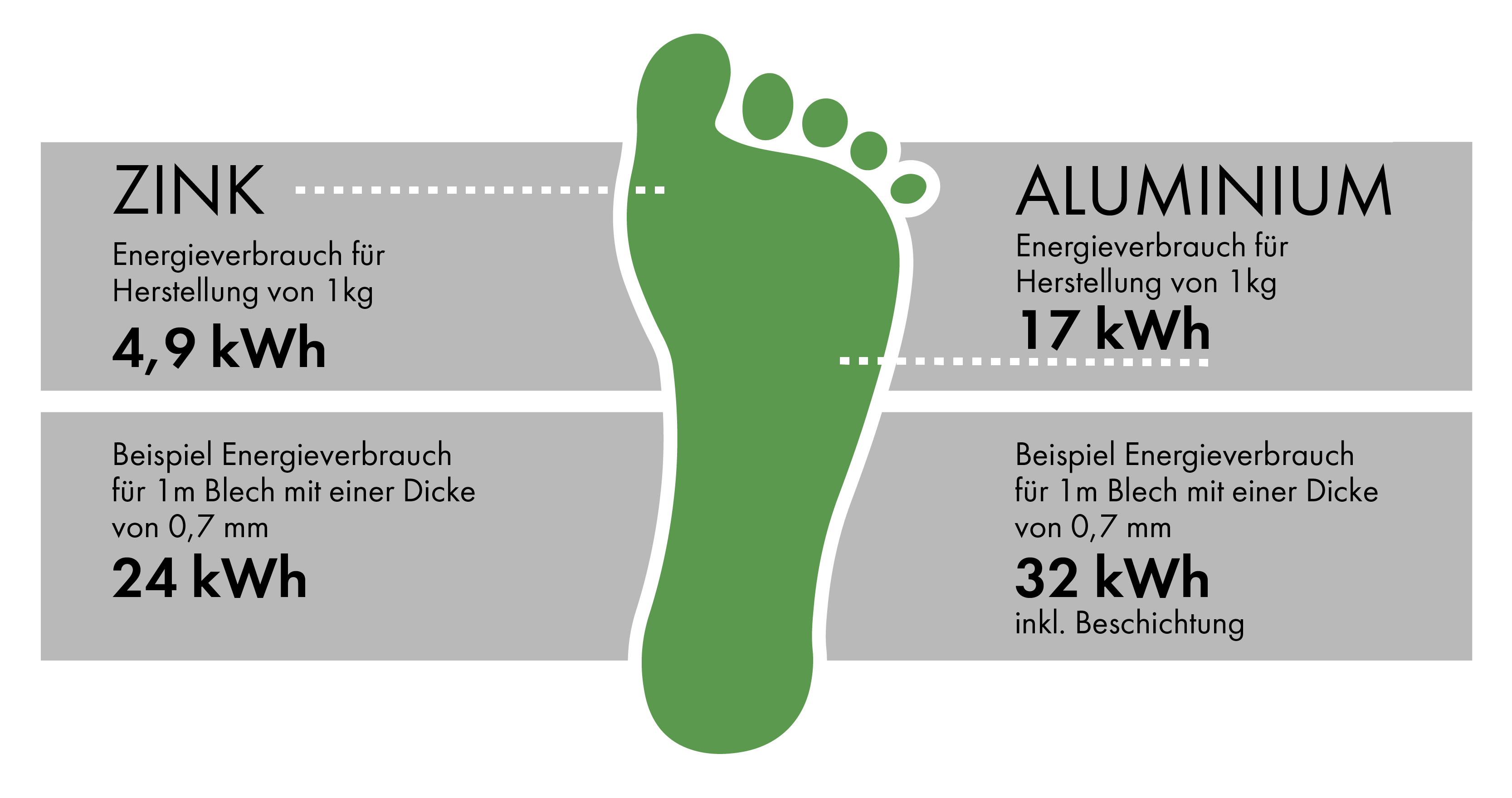 RHEINZINK Carbon Footprint